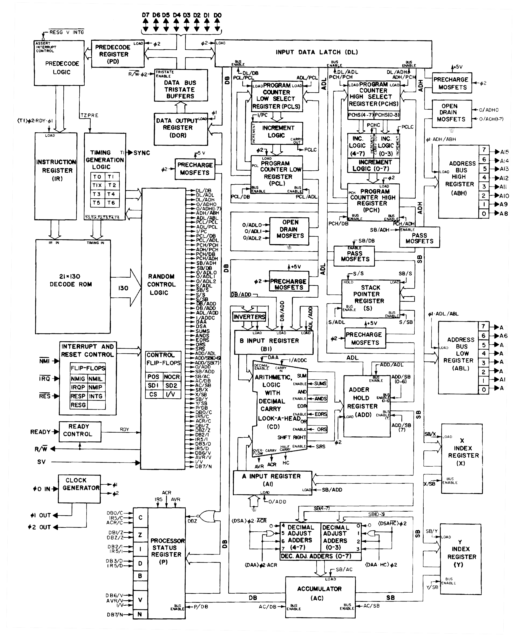how mos 6502 illegal opcodes really work pagetable com hdmi pinout diagram for xbox 360 the block diagram